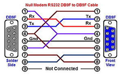 pin layout null modem cable tip how to tell the difference null modem or straight