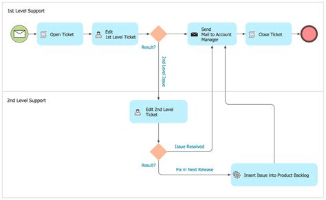 newspaper workflow types of flowchart overview