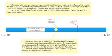 timeline flowchart template how to create a timeline diagram in conceptdraw pro