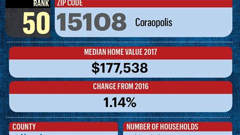 zip codes with highest median home values pittsburgh