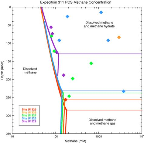 iodp expedition 311 preliminary report