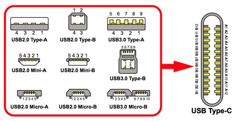Kabel Usb 2 In 1 For All Type Smartphone introduction to usb type c eeweb microchip tech community