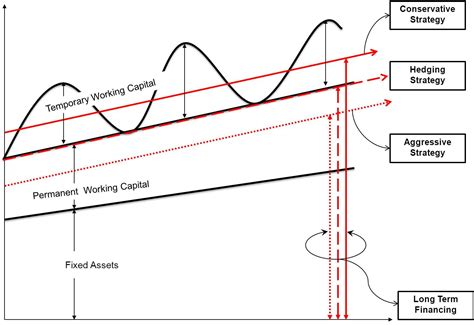 working capital diagram working capital management strategies approaches graph