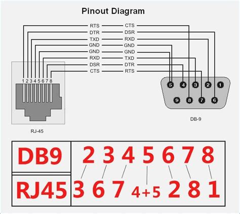rs232 console cable rs232 wiring diagram db9 vivresaville