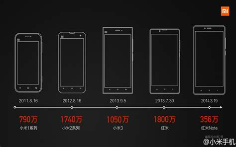 Android Zone by Comment Rooter Les Smartphones Xiaomi Android Zone