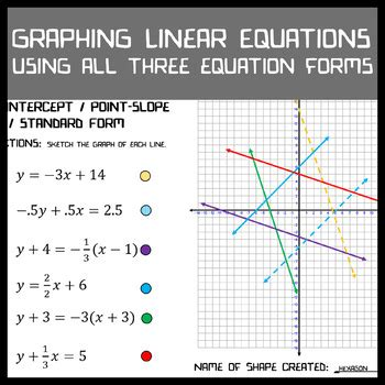 Line Equation Forms by Graphing Linear Equations Slope Intercept Point Slope