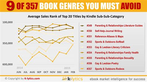 picture book genres how to find profitable niches on kindle