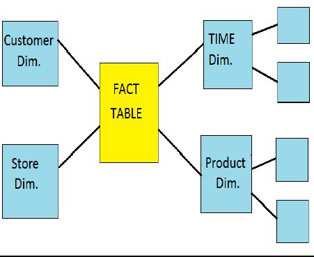 Difference Between And Snowflake Schema With Diagram