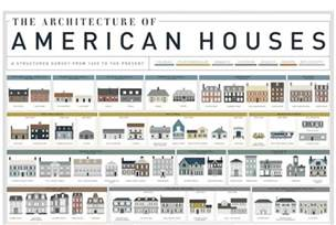 architectural style a visual history of homes in america mental floss