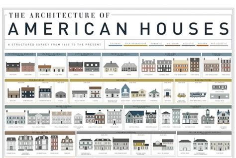 architectural styles of homes a visual history of homes in america mental floss