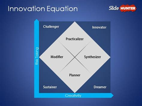 free innovation equation powerpoint template free