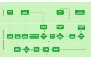 Landscape Definition In Business Cross Functional Flowchart Landscape U S Units Cross