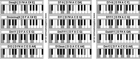 belajar piano gratis 6 fm musik belajar chord keyboard piano