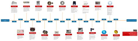 Storage Medium history of computer data storage mediums infographic odsi