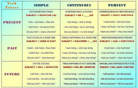 past tense for swing 1000 images about english grammar on pinterest verb