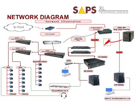 project network diagram generator network diagram generator 28 images network diagram