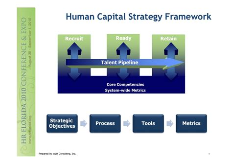 Human Capital Planning Template by Heckelman Developing An Integrated Human Capital Strategy