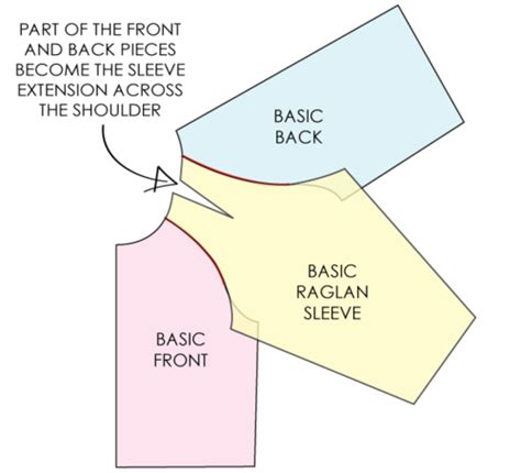 pattern making raglan sleeve how to convert a pattern for set in sleeve to a raglan