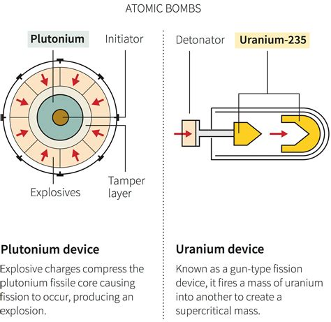 weapons of mass specters of the nuclear age books this is the difference between an atomic and a hydrogen bomb