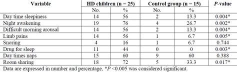 sleep quality assessment sleep quality assessment using polysomnography in children