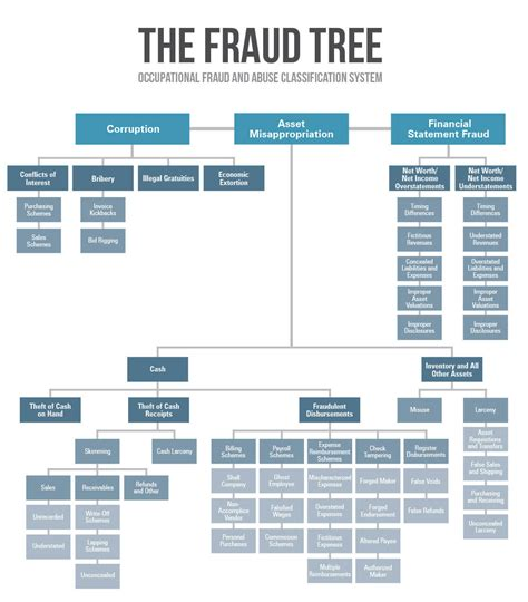 Merchandise Manager Resume Sample by Fraud Tree
