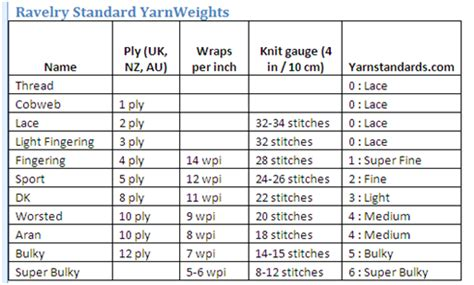 knitting stitches per inch chart s kraft korner substitute yarn wraps per inch