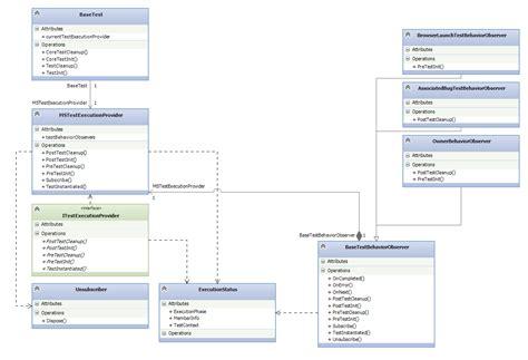 Observer Pattern Unit Test   advanced observer design pattern via iobserver interfaces