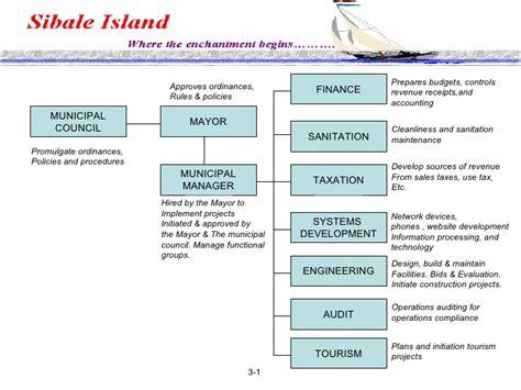 Sibale Romblon Master Development Plan Mechanical Integrity Program Template