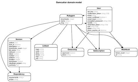 er diagram for web application rails erd gallery of exle diagrams