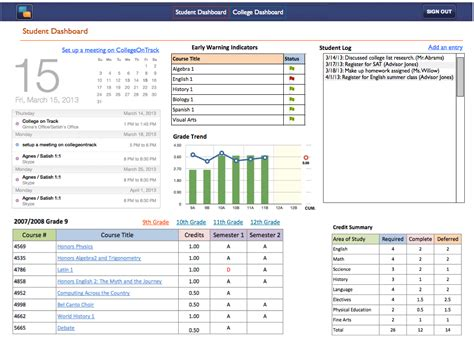 1000 Images About Educational Dashboards On Pinterest Performance Dashboard Dashboards And College Dashboard Templates