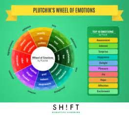 emotional color wheel improve learner engagement by using plutchik s wheel of