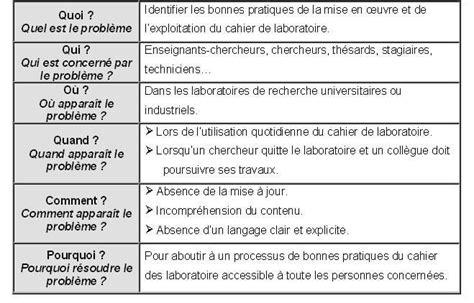 Mod Le De Lettre De D Mission Fonction Publique mod c3 a8le de projet professionnel c3 a9tudiant