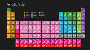 periodic table windows store app the ultimate chemistry