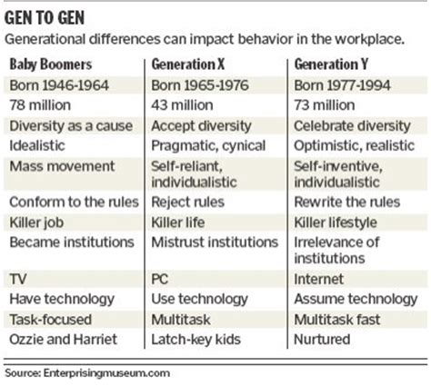 Managing Talent Across Generations 2020 Workplace