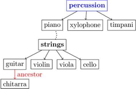 tree layout networkx leading items lwn net