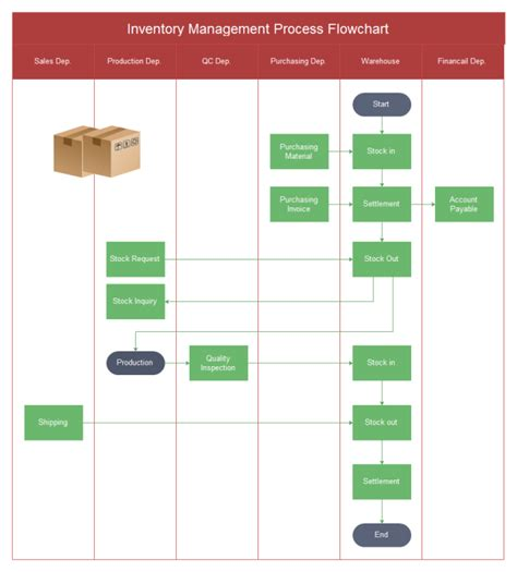 inventory flowchart inventory management flowchart free inventory management