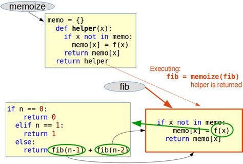 tutorial python decorators way of functioning of a decorator 2nd diagram
