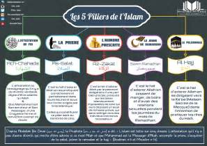 schema les 5 piliers de l islam salafi de denain et d
