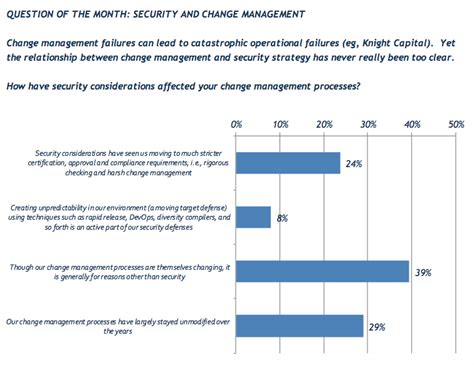 10 areas of cyber security perception declines in 50 areas says index of cyber security