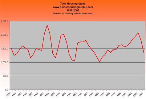 dr housing bubble housing starts 187 dr housing bubble blog