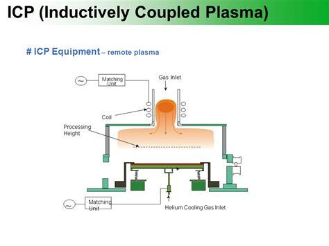 inductively coupled plasma icp chemical nano processing ppt