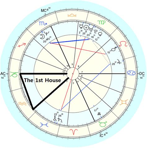 astrological houses horoskoop ee blogposts find your house rulers in astrology