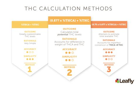 Thc Detox Calculator by How To Assess Thc And Cbd Levels In Cannabis Strains And