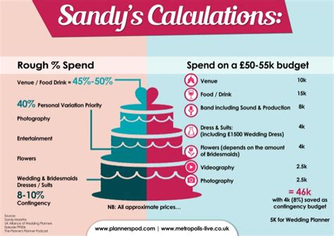 wedding on a budget uk s calculations for a 50 55k wedding budget uk