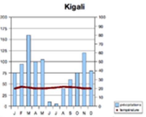 diagramme ombrothermique climat equatorial g 233 ographie du rwanda africaciel