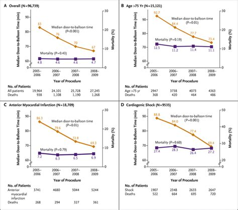 door to balloon time and mortality among patients