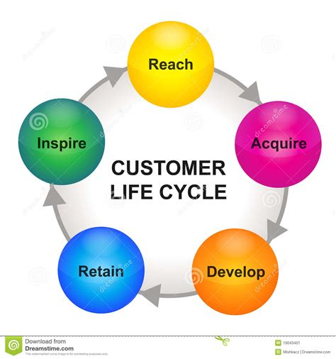 customer cycle diagram process flow diagram tool process free engine image for