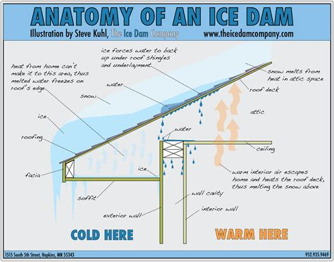 what is an ice house ice dams prevention and removal startribune com