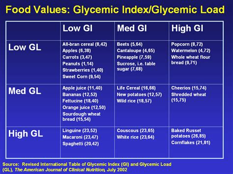 glycemic index printable chart of foods search
