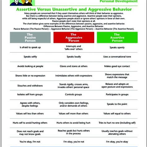 Assertive Communication Worksheet by Passive Vs Aggressive Vs Assertive Communication Skills